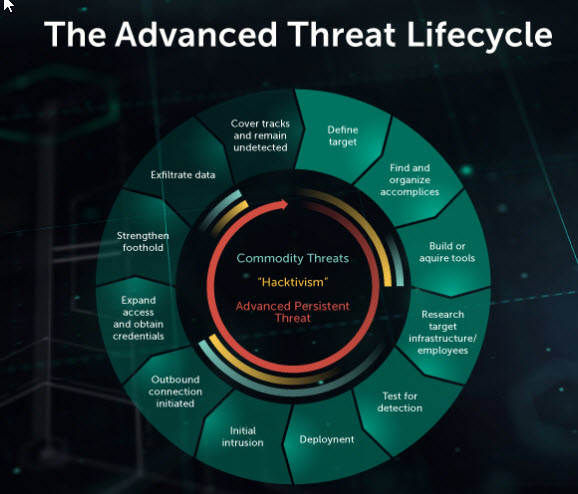 content/es-mx/images/repository/isc/2018-images/5-warning-signs-of-advanced-persistent-threat.jpg