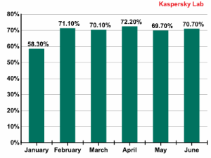content/es-mx/images/repository/isc/bar-chart-percentage-of-spam-in-email-traffic-Q22013.png