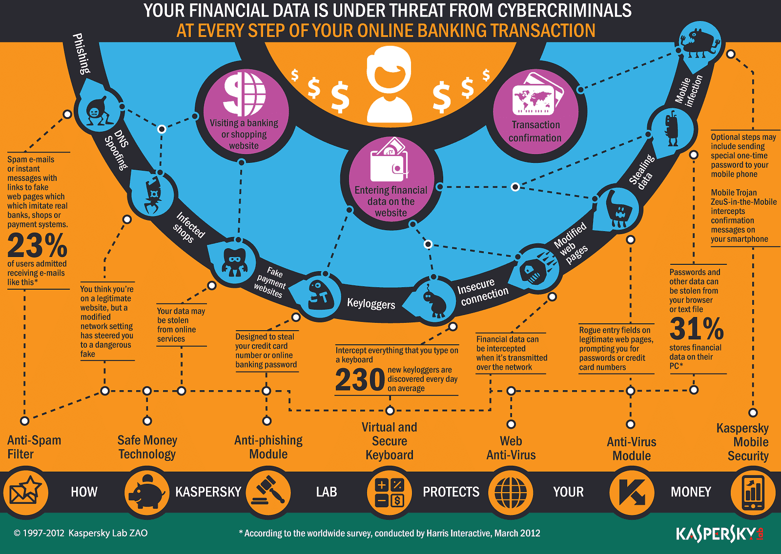 Financial Data Infographic