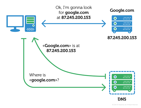 google-dns-explanation.png